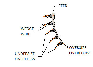 Feed Diagram
